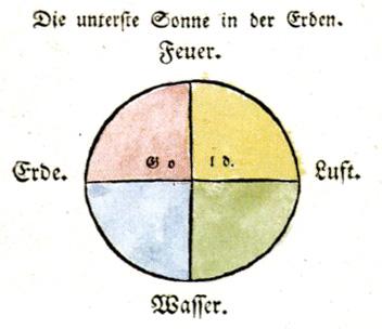 """""""Die unterste Sonne in der Erden."""" aus Die Lehren der Rosenkreuzer"""